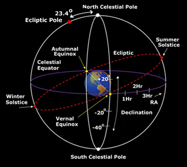 latitude and longitude are used to specify a position on the surface of  the earth  a similar system is used for the celestial sphere