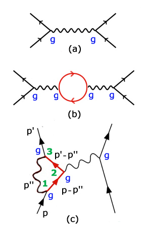 Feynman diagrams and loops diagrams without loops are called tree diagrams diagrams with loops are called loop diagrams consider the following diagrams corresponding to ccuart Choice Image
