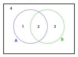 Set theory venn diagrams equal to 2 times m plus 1 where m is an integer xx z x 10 means all integers x that are less than 10 venn diagrams 2 sets ccuart Gallery